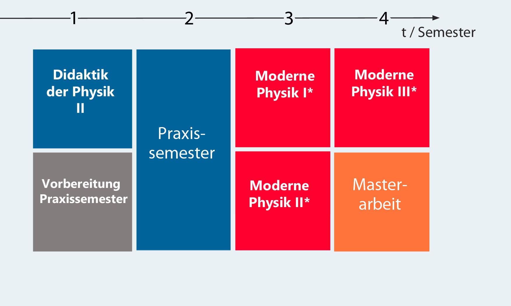 Tabelle des Studienplans